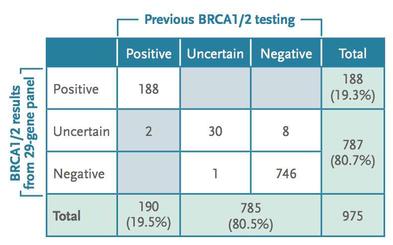 Table 2: Interpretation concordance for BRCA1/2